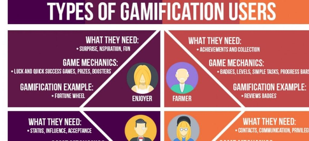 Gamification - Different Types of User