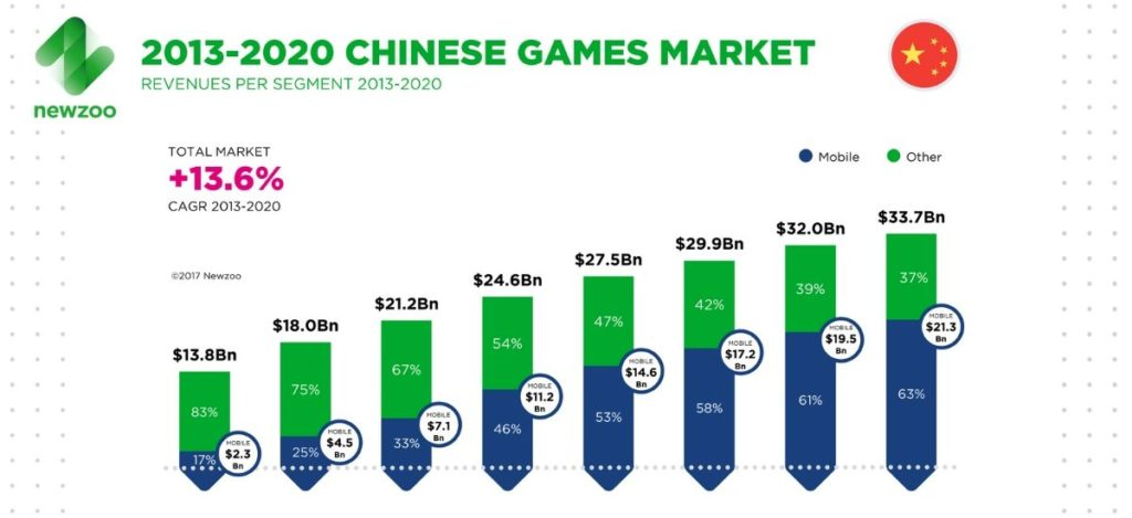 The Rise of the Video Game Market through the Years